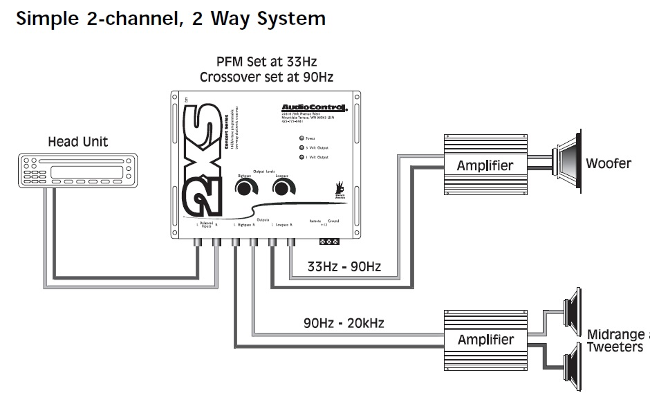Subwoofer 2 Channel Amp Wiring Diagram from www.audiocontrol.com