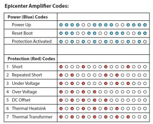 epicenter_amp_codes